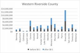 Western Riverside County